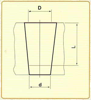 Kich thước đuôi côn